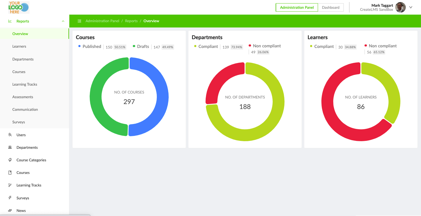CreateLMS training adherence and compliance summary report